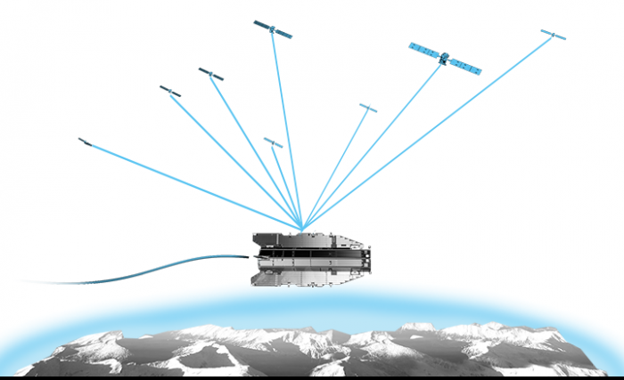 GPS receivers locate the GOCE satellite during gradiometry